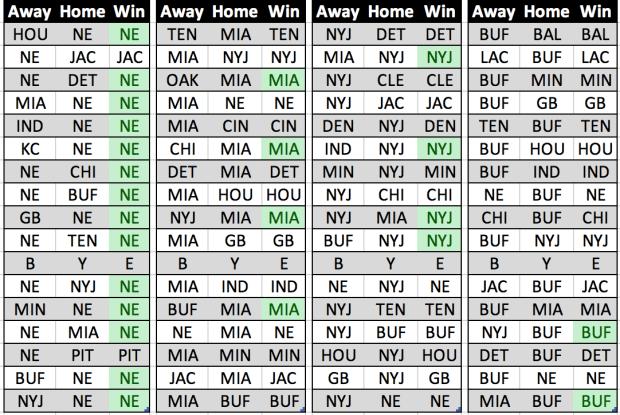 2018-19 NFL Season Predictions - AFC East