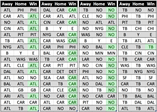 2018-19 NFL Season Predictions - NFC South