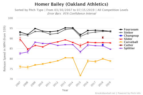 Homer Bailey Pitch Velocity Over Career