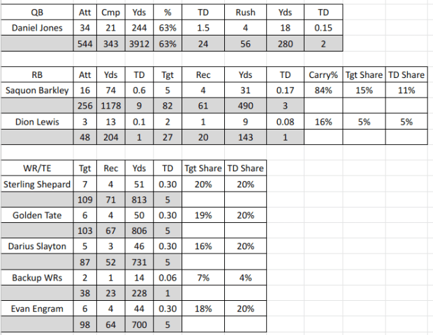 2020 Giants NFL Projections