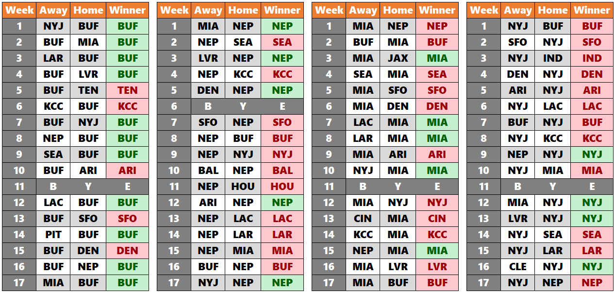 2020 21 Nfl Standings Predictions Fantasy Six Pack