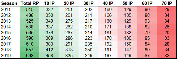 2021 Fantasy Baseball Relievers Save Opportunities