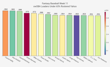 2021 Fantasy Baseball Week 11 xwOBA Targets
