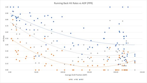 2021 Fantasy Football Best Ball RB Hit Rates