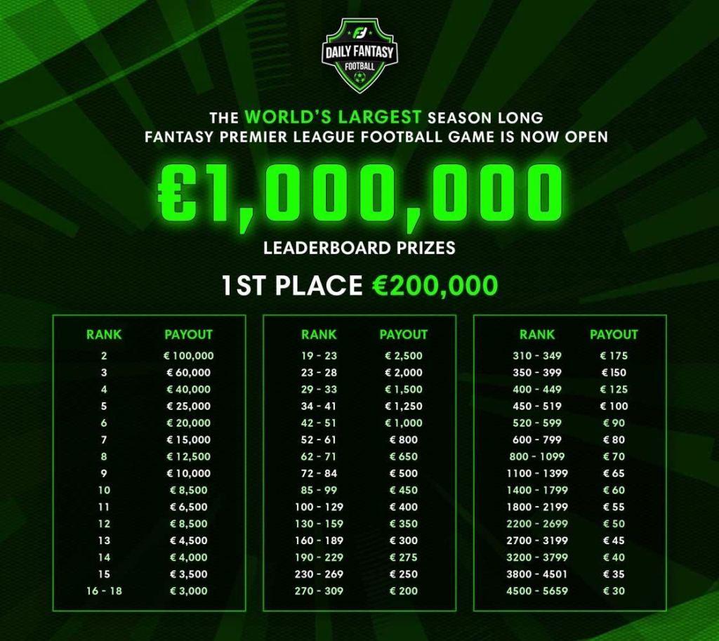 Fantasy Premier League Cash Game Prize Pool