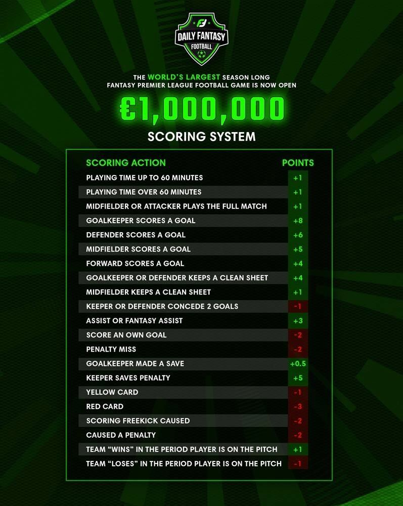 Fantasy Premier League Cash Game Scoring