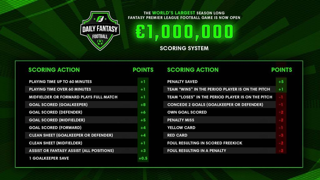 Fantasy Premier League Cash Game Scoring Rules2