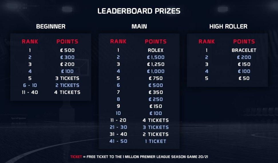 NBA Leaderboard on Fanteam - win a Rolex! Leaderboard Prizes