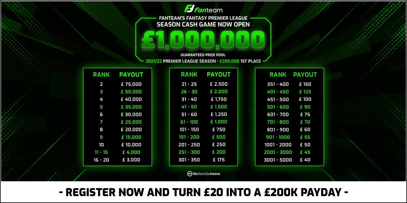 FanTeam's £1,000,000 fantasy premier league season cash game prize pool breakdown