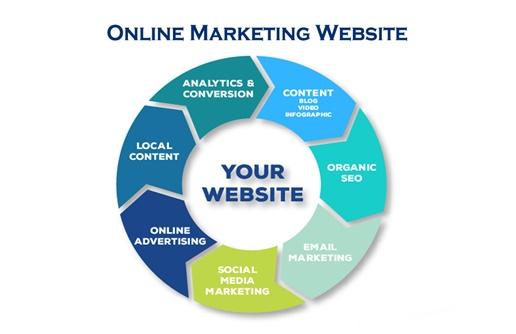 Online Marketing Website