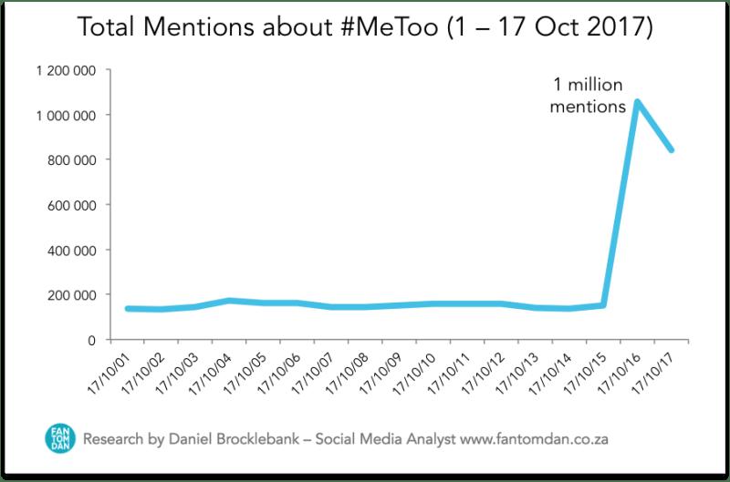 #MeToo social media statistics