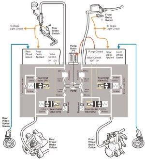 F650 ABS FAQ