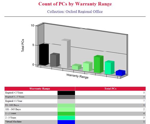Enhansoft Count of PCs by Warranty Range