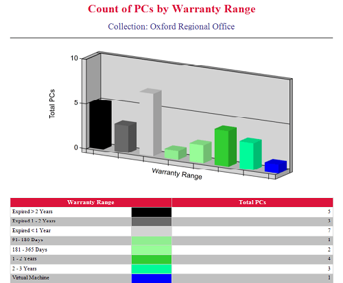 Enhansoft Count of PCs by Warranty Range