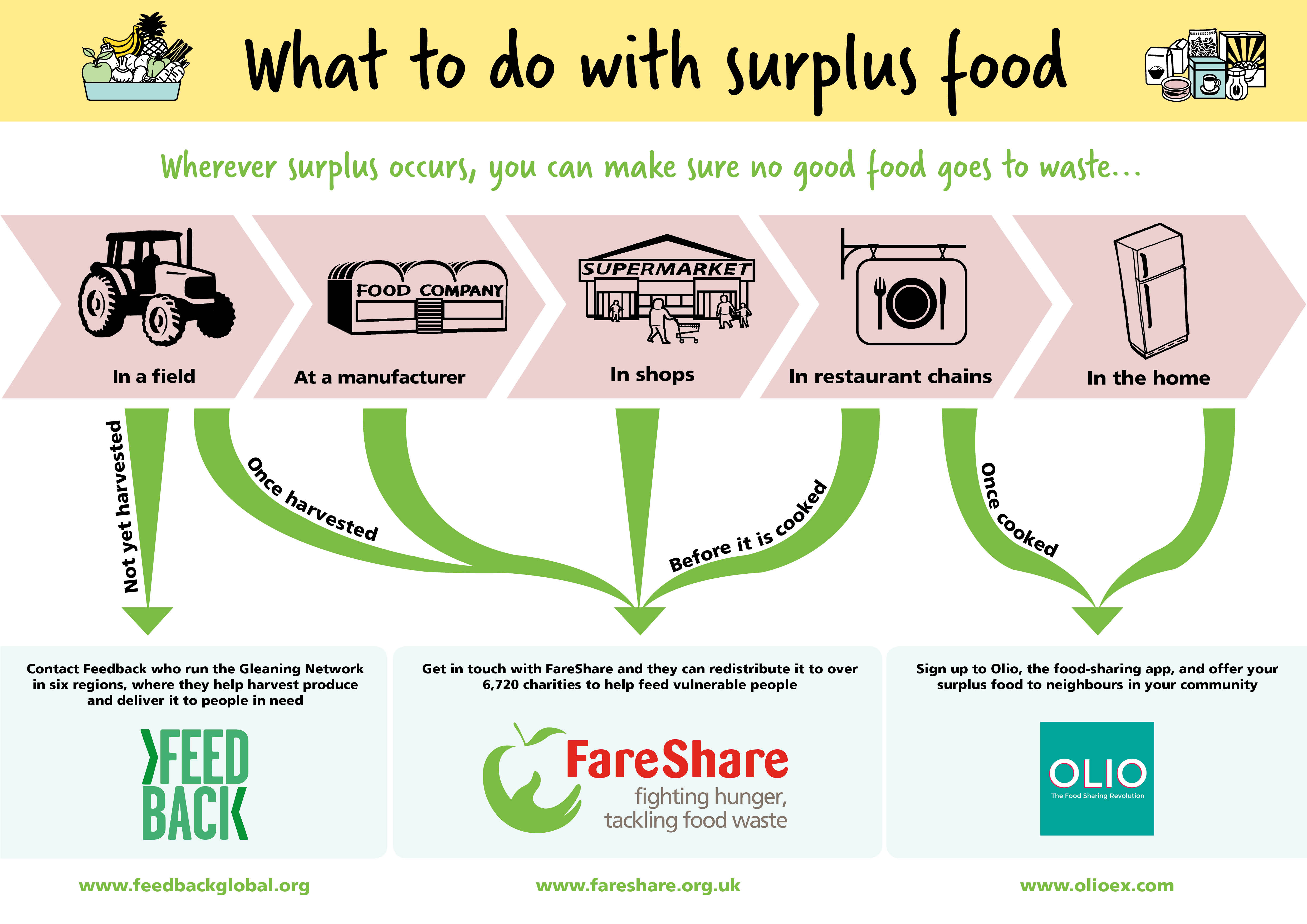 How To Fight Food Waste From Field To Fork