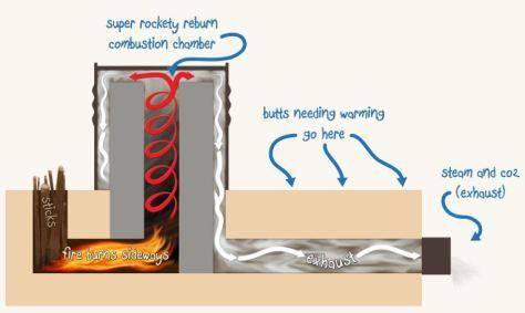 Basic diagram of a rocket mass heater