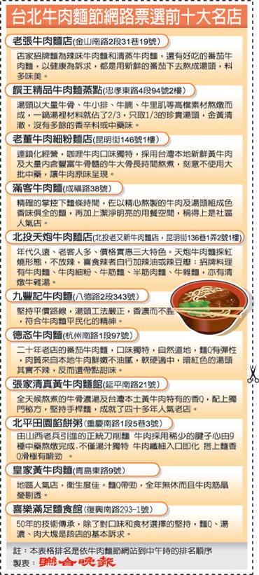 2006台北牛肉麵節網路票選前十大名店