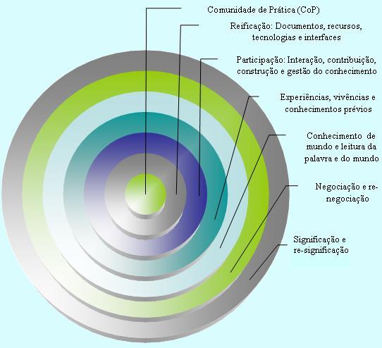 Elementos Implícitos nasComunidades de Prática (CoP)