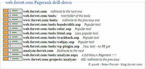 Pagerank drilldown: web.forret.com