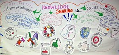 Knowledge Sharing Is...