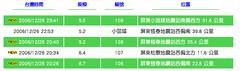 芮氏規模6.7地震 台灣西南外海百年來最大