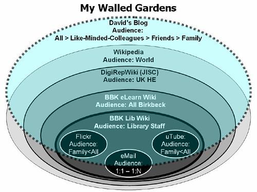My Walled Garden