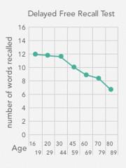 Cognitive Decline by Age
