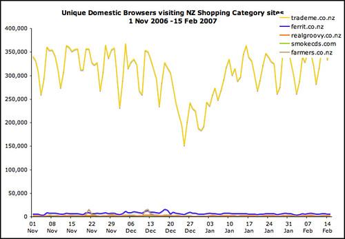 online retail market nz