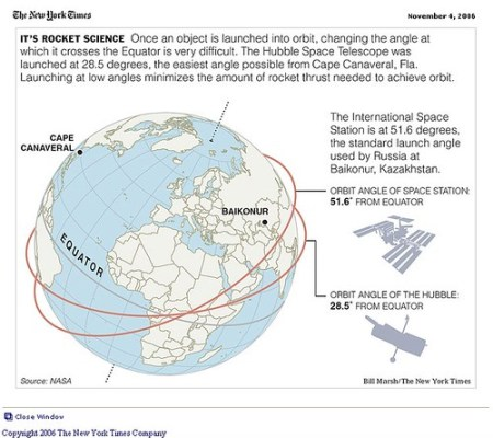 Hubble - Infografia del New York Times
