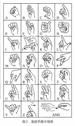 Fingerspelling: American English