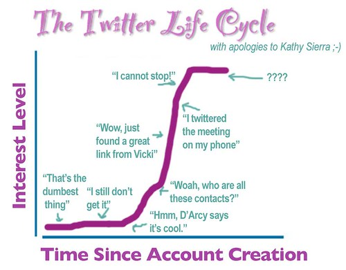 The Twitter Life Cycle