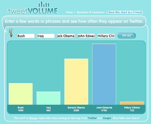 Pulse of politics on Twitter?