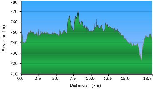 Perfil de la ruta por la acequia de Palencia hacia el noroeste
