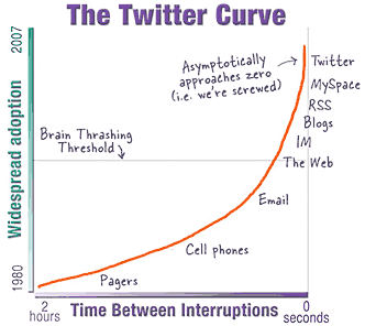 twitter-curve