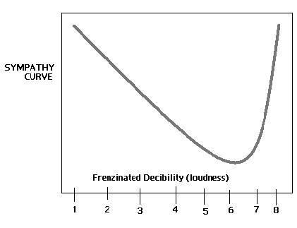 decibility