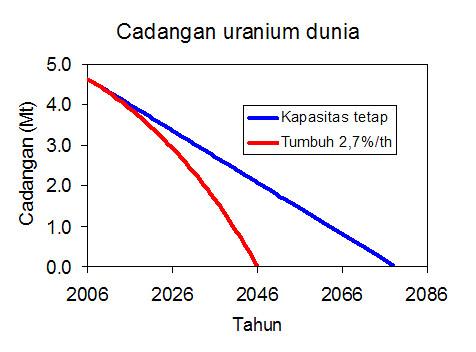 Cadangan uranium dunia