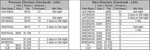 Delta Cincinnati - LA Fare Details