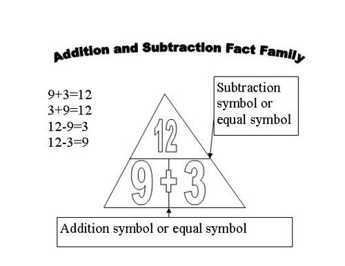math_triangles_factfamily_subtraction