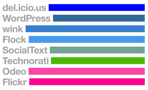 The Colors of Web 2.0
