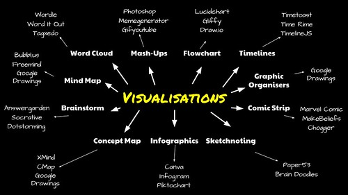 A Guide to Visualisations (3/6)