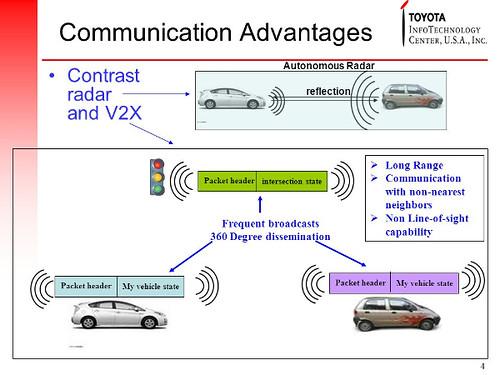 Toyota V2X communication graphic