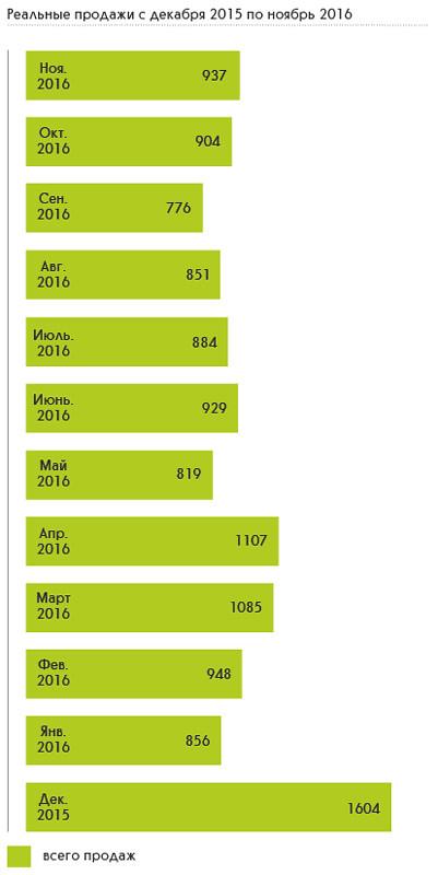 Реальные продажи пикапов с декабря 2015 по ноябрь 2016