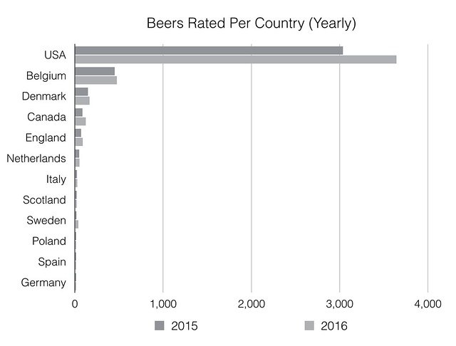 Beers Rated per year
