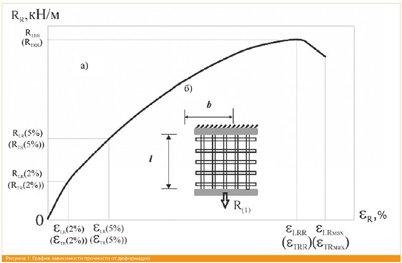 График зависимости прочности от деформации