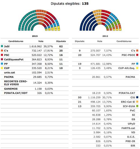 15i28 Resultados elecciones Cat con el 99,67 % escrutado 2