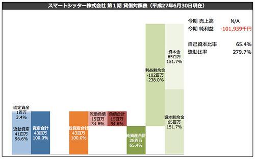 スマートシッター株式会社 第1期 貸借対照表(平成27年6月30日現在)