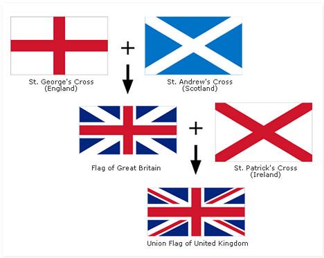 Bandiera genovese e bandiera inglese