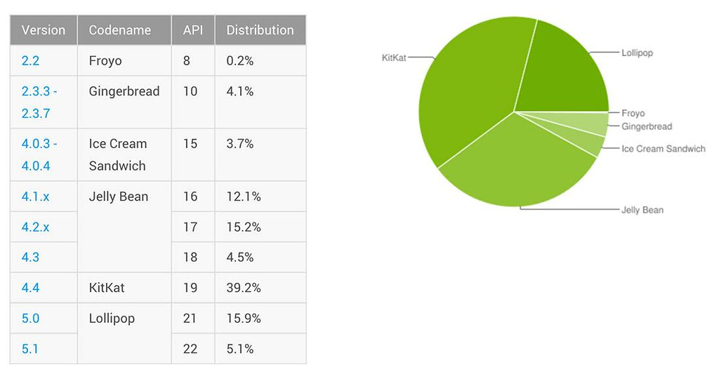 Android-Lollipop-Chart