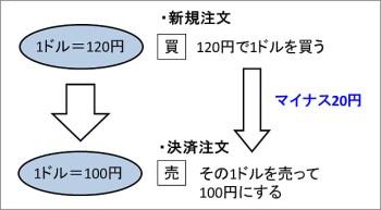 170114 為替レート変動によるFX取引の例1