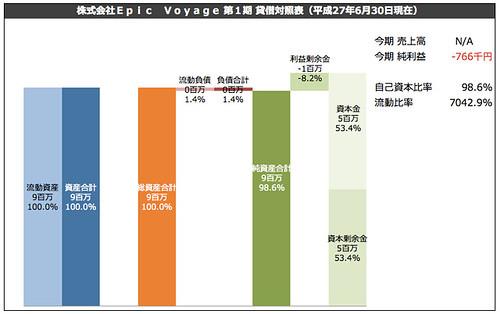株式会社Epic Voyage 第1期 貸借対照表(平成27年6月30日現在)